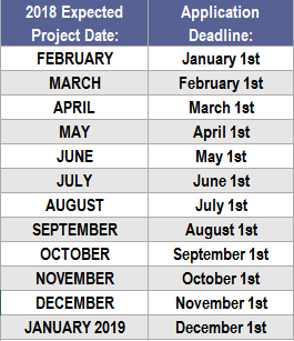 Application Deadlines Chart